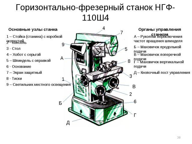 Горизонтально-фрезерный станок НГФ-110Ш4 Основные узлы станка 4 7 5 8 3 2 6 1...