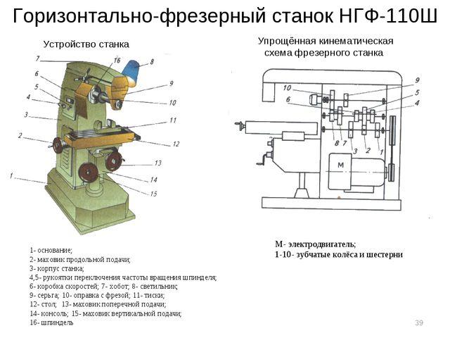 Горизонтально-фрезерный станок НГФ-110Ш 1- основание; 2- маховик продольной п...