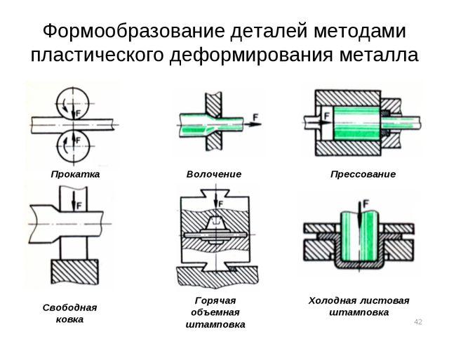 Формообразование деталей методами пластического деформирования металла Прокат...