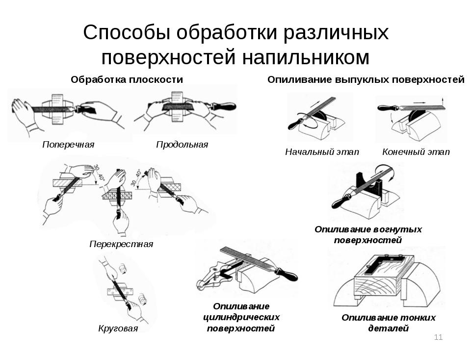Способы обработки различных поверхностей напильником Обработка плоскости Попе...