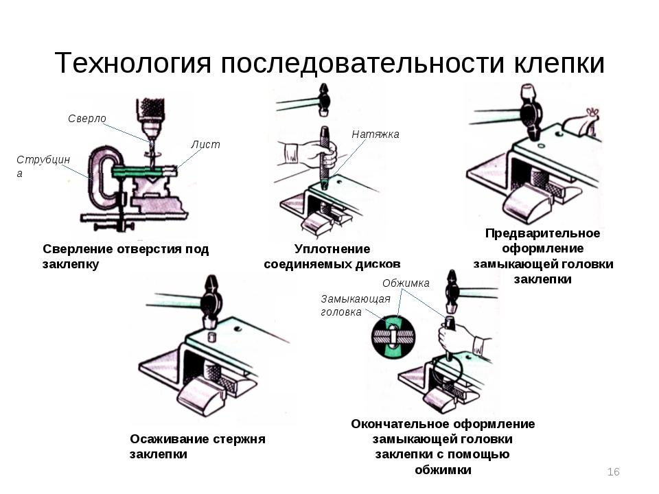 Технология последовательности клепки Сверление отверстия под заклепку Струбци...