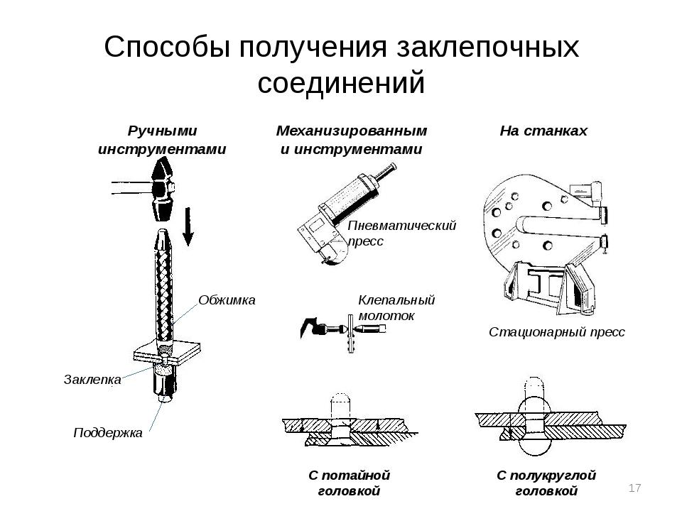 Способы получения заклепочных соединений Ручными инструментами Обжимка Заклеп...