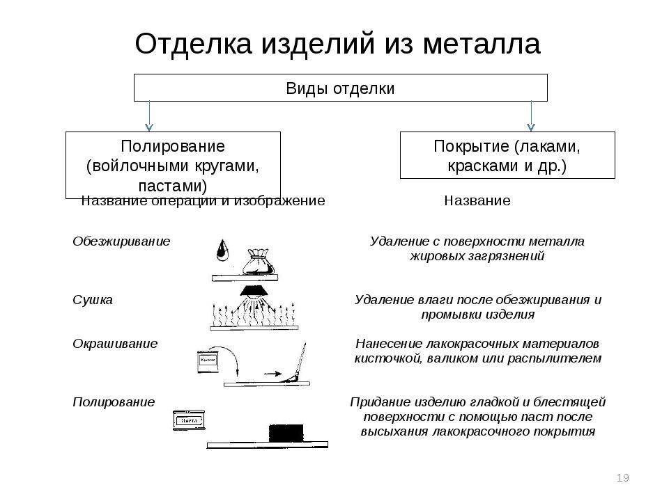 Отделка изделий из металла Виды отделки Полирование (войлочными кругами, паст...