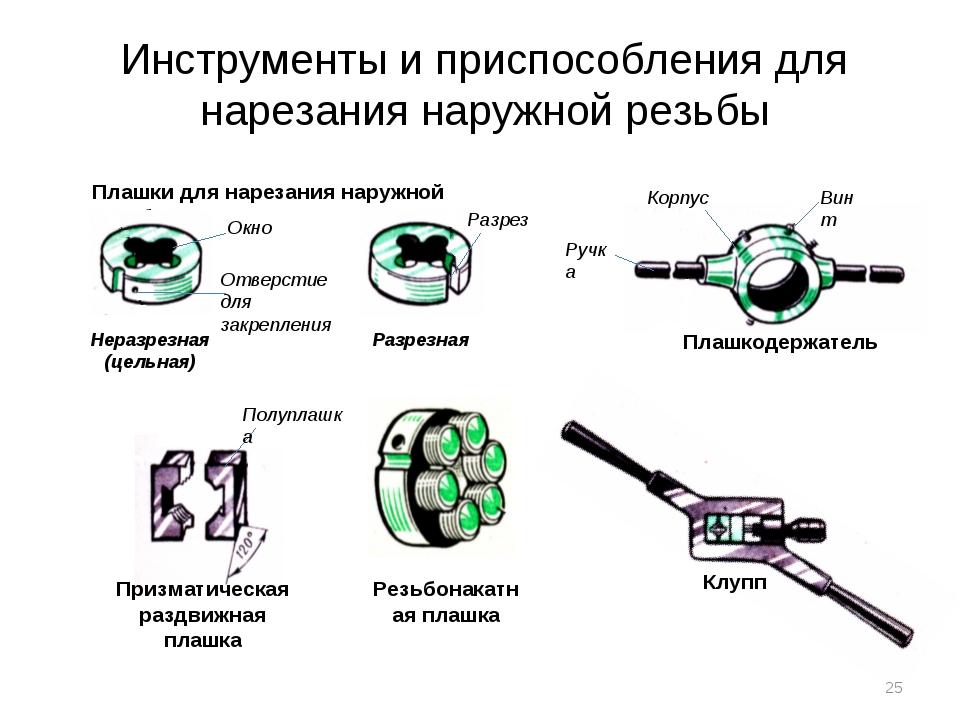 Инструменты и приспособления для нарезания наружной резьбы Плашки для нарезан...