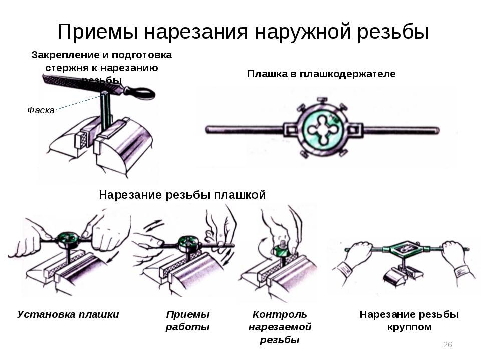 Приемы нарезания наружной резьбы Закрепление и подготовка стержня к нарезанию...