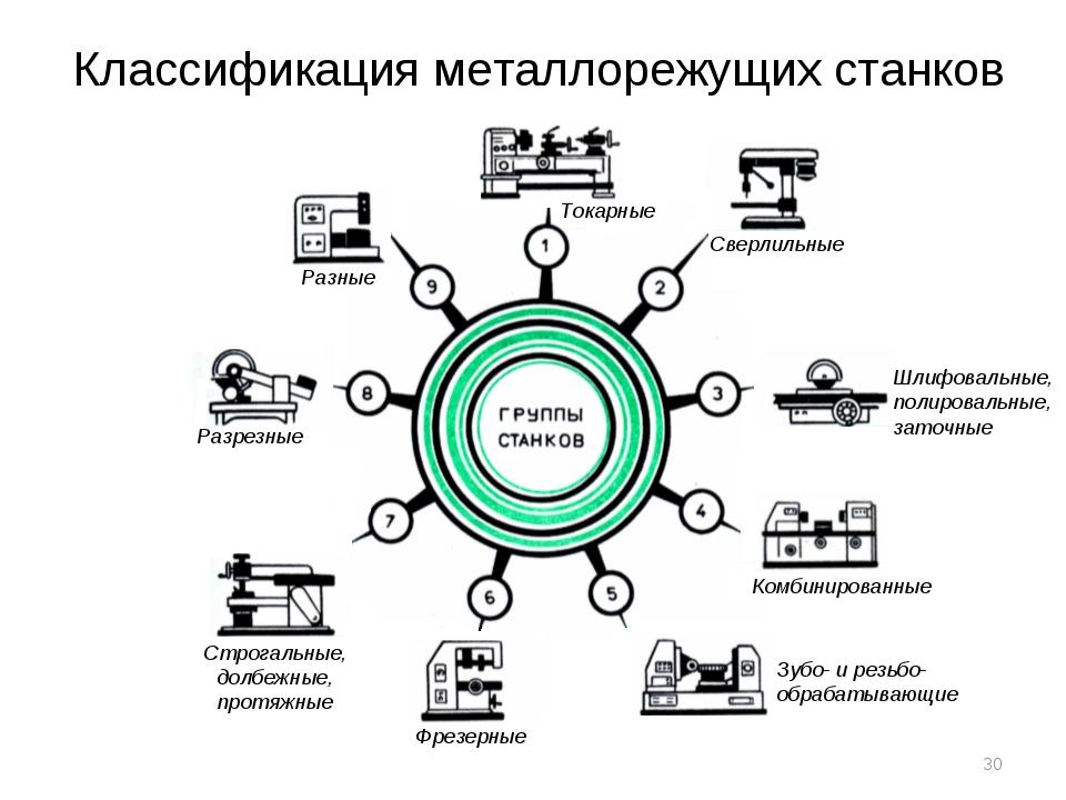 Классификация металлорежущих станков Токарные Сверлильные Шлифовальные, полир...