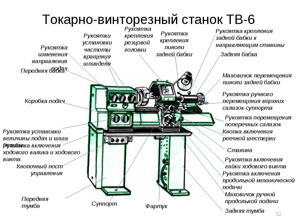 Токарно-винторезный станок ТВ-6 Передняя тумба Кнопочный пост управления Руко...
