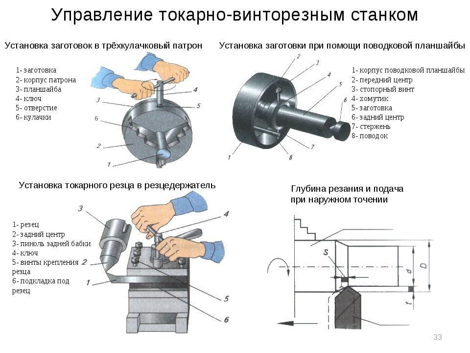 Управление токарно-винторезным станком 1- заготовка 2- корпус патрона 3- план...