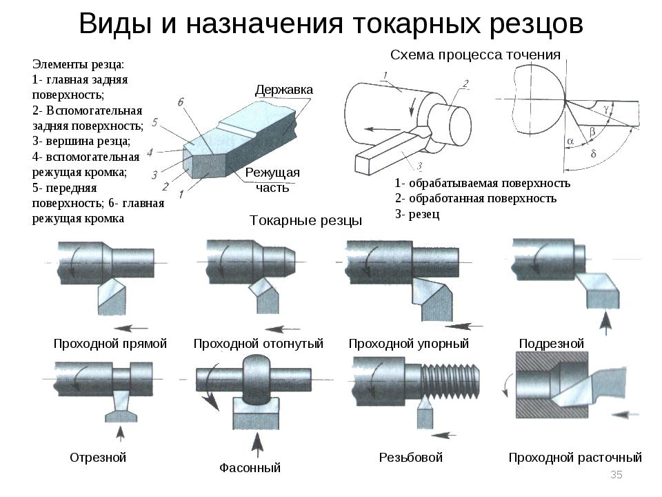 Виды и назначения токарных резцов Элементы резца: 1- главная задняя поверхнос...
