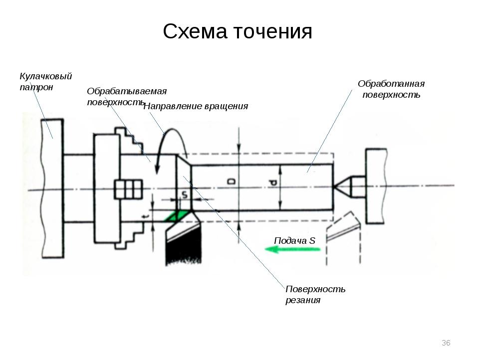 Схема точения Подача S Обработанная поверхность Направление вращения Обрабаты...