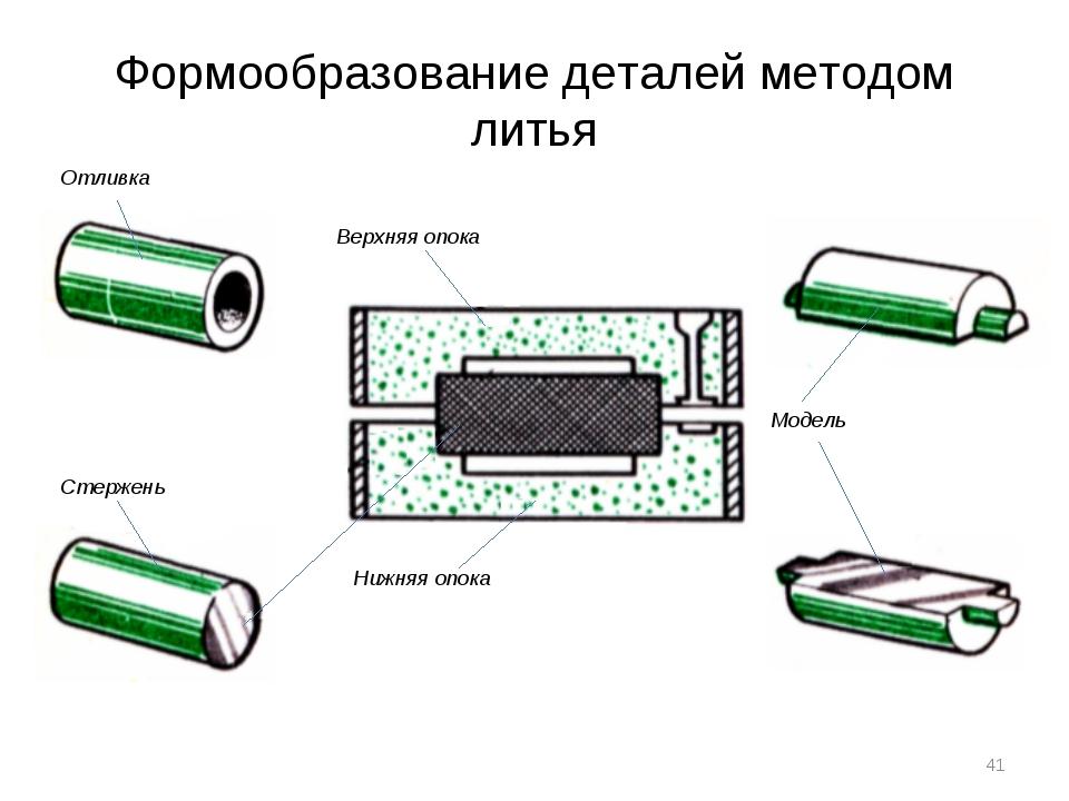 Формообразование деталей методом литья Верхняя опока Нижняя опока Отливка Сте...