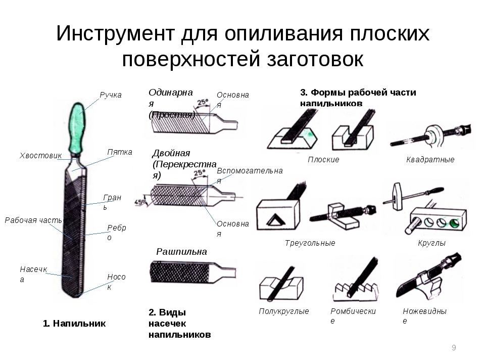 Инструмент для опиливания плоских поверхностей заготовок 1. Напильник Насечка...