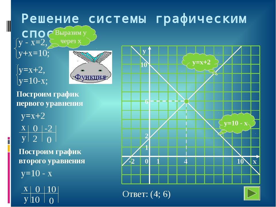 Решение системы графическим способом y=10 - x y=x+2 Выразим у через х Построи...