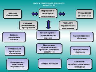 ВЕКТОРЫ УПРАВЛЕНЧЕСКОЙ ДЕЯТЕЛЬНОСТИ введения ГОС ДО Психолого-педагогическое
