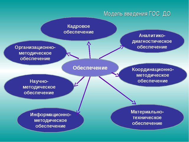 Модель введения ГОС ДО Материально-техническое обеспечение Организационно-ме...