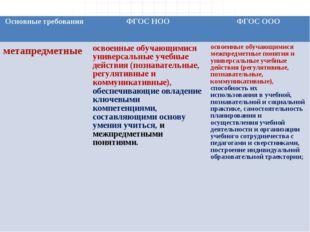 Основные требованияФГОС НООФГОС ООО метапредметныеосвоенные обучающимися у