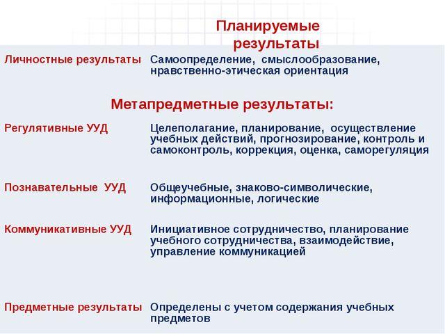 Планируемые результаты Личностные результатыСамоопределение, смыслообразован...