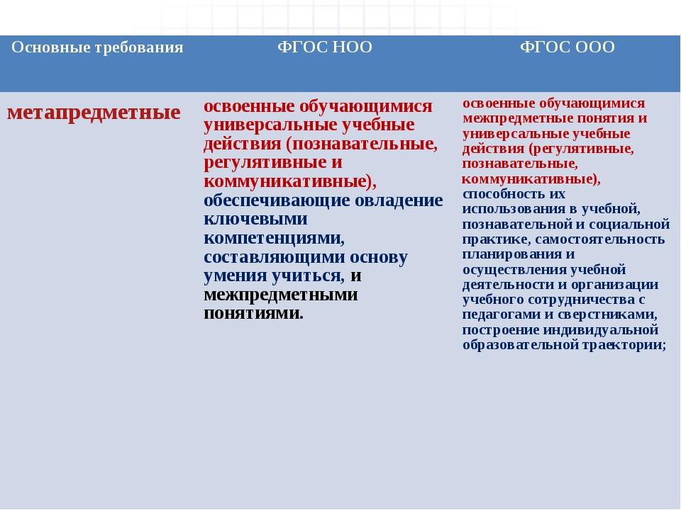 Основные требованияФГОС НООФГОС ООО метапредметныеосвоенные обучающимися у...