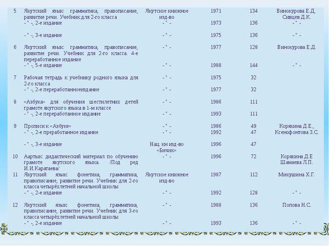 5 Якутский язык: грамматика, правописание, развитие речи. Учебник для 2-го кл...