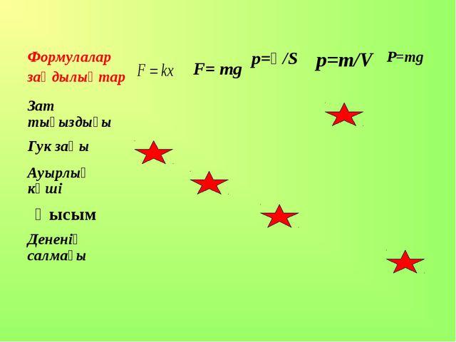 F= mg Қысым Формулалар заңдылықтарp=Ғ/S p=m/VP=mg Зат тығыздығы  Гу...