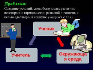 Ученик Окружающая среда Учитель Проблема: Создание условий, способствующих ра