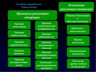 Основные направления деятельности Принципы реализации концепции Технологии ре