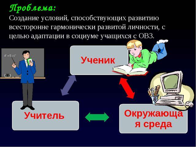Ученик Окружающая среда Учитель Проблема: Создание условий, способствующих ра...