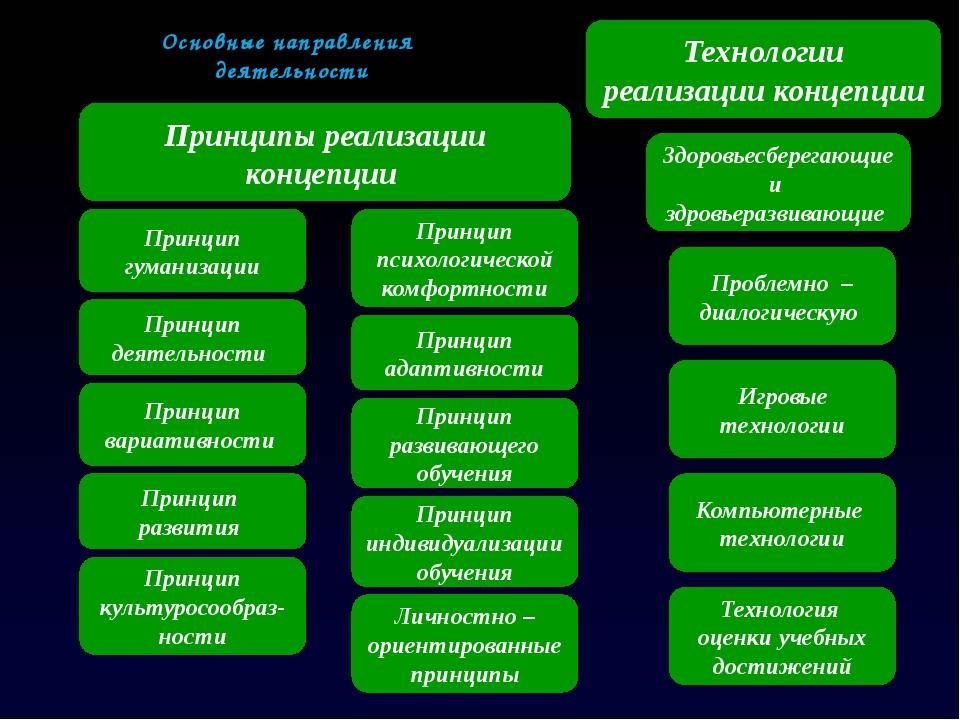 Основные направления деятельности Принципы реализации концепции Технологии ре...