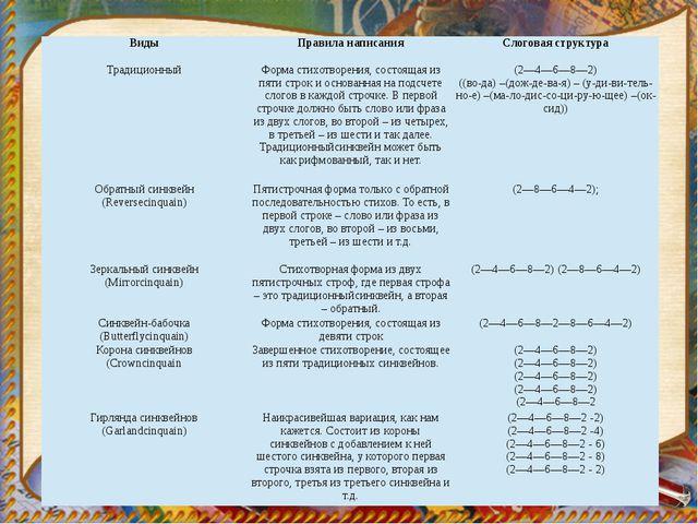 Виды Правила написания Слоговая структура Традиционный Форма стихотворения, с...