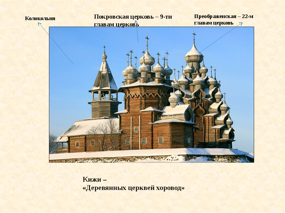 Покровская церковь – 9-ти главам церковь Кижи – «Деревянных церквей хоровод»...