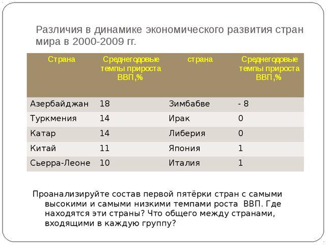 Различия в динамике экономического развития стран мира в 2000-2009 гг. Проана...