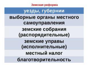 Земская реформа уезды, губернии выборные органы местного самоуправления земск