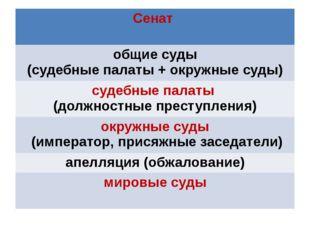 Сенат общие суды (судебные палаты + окружные суды) судебные палаты (должност