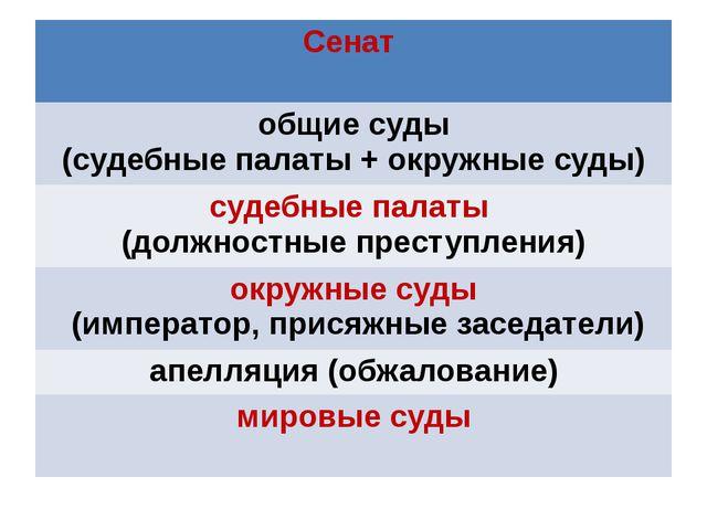 Сенат общие суды (судебные палаты + окружные суды) судебные палаты (должност...