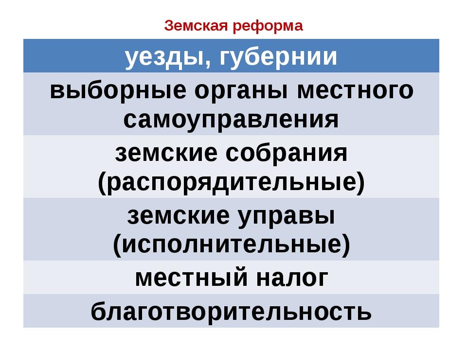 Земская реформа уезды, губернии выборные органы местного самоуправления земск...