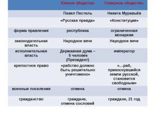 Южное общество Северное общество. Павел Пестель Никита Муравьёв «Русская пра