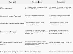 Критерий Славянофилы Западники Представители А. С Хомяков, братья Киреевские,