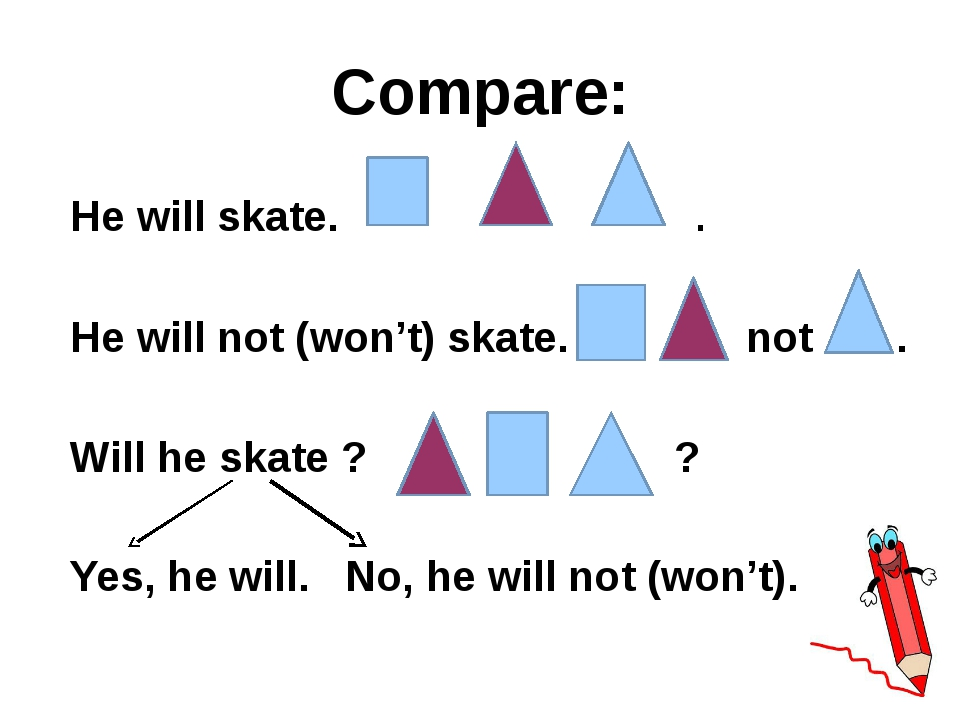 Compare: He will skate. . He will not (won't) skate. not . Will he skate ? ?...