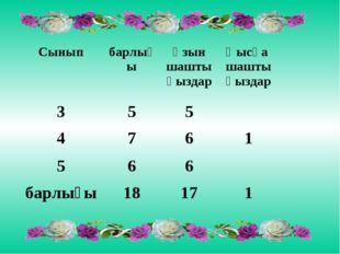 СыныпбарлығыҰзын шашты қыздарҚысқа шашты қыздар 355 4761 566