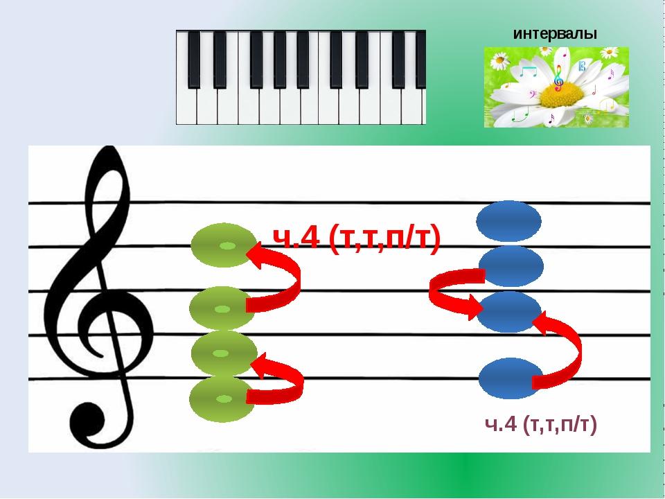 интервалы ч.4 (т,т,п/т) ч.4 (т,т,п/т)
