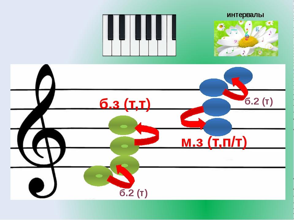 интервалы б.2 (т) б.2 (т) м.з (т,п/т) б.з (т,т)