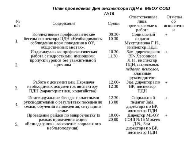 План проведения Дня инспектора ПДН в МБОУ СОШ №16 № п/пСодержаниеСрокиОтв...