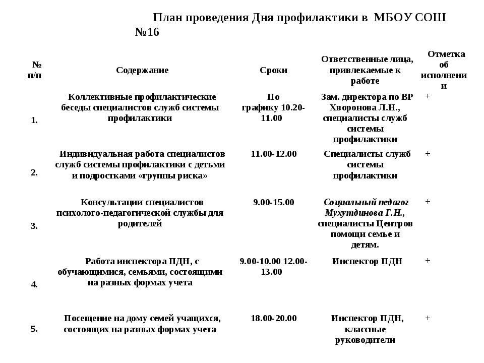 План проведения Дня профилактики в МБОУ СОШ №16 № п/пСодержаниеСрокиОтвет...