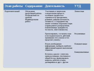 Этап работы Содержание Деятельность УУД Подготовительный Обсуждение предстоящ