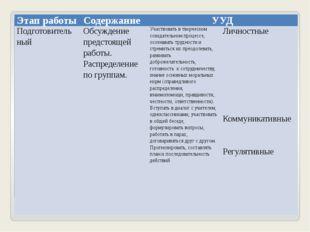 Этап работы Содержание УУД Подготовитель ный Обсуждение предстоящей работы.
