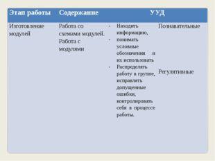 Этап работы Содержание УУД Изготовление модулей Работа со схемамимодулей. Раб