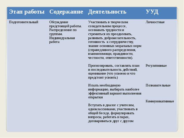 Этап работы Содержание Деятельность УУД Подготовительный Обсуждение предстоящ...