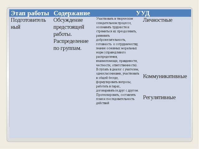 Этап работы Содержание УУД Подготовитель ный Обсуждение предстоящей работы....