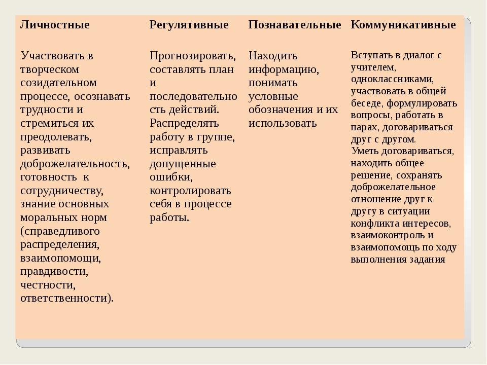 Личностные Регулятивные Познавательные Коммуникативные Участвовать в творческ...