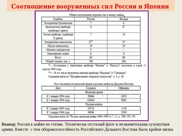 Соотношение вооруженных сил России и Японии Вывод: Россия к войне не готова....